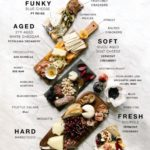 The Perfect Charcuterie and Cheese Board